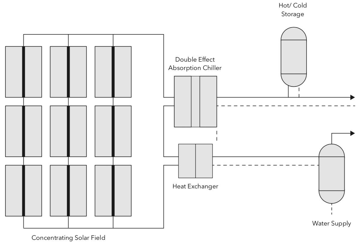 Solar Cooling Şeması